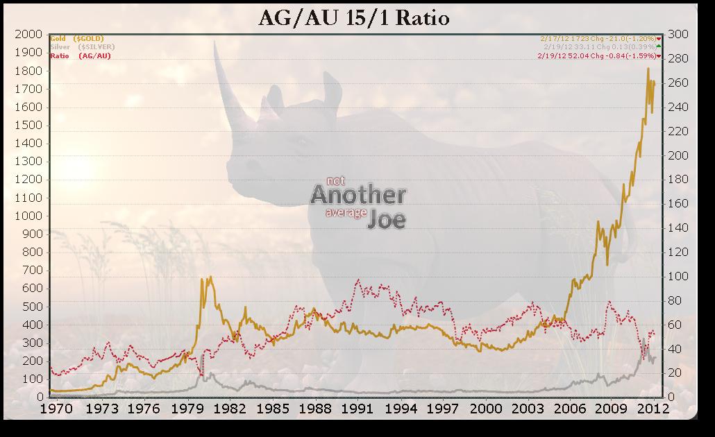 AG/AU Ratio (scaled 15/1)