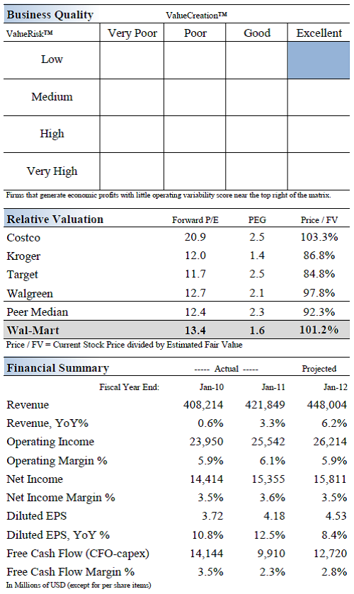 Walmart- Valuation Case Solution & Answer