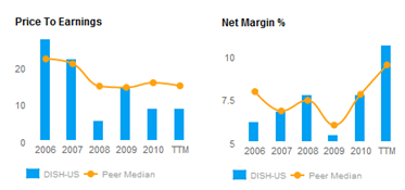 Price to Earnings and Net Margin