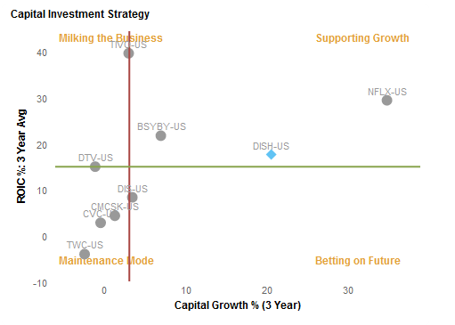 Capital Investment Strategy