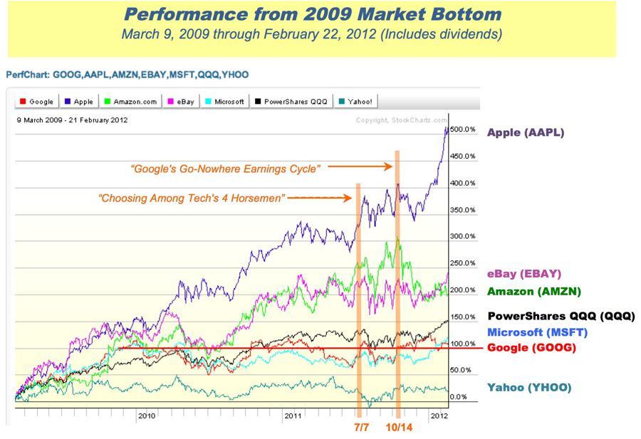 Google comparative performance graph