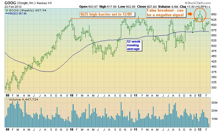 Google weekly stock chart
