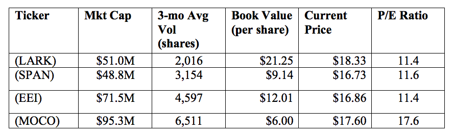 Small cap stock data