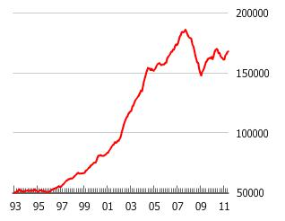 The UK and London Housing Bubble