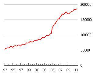 The Belgian Housing Bubble