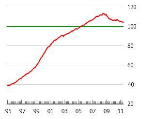 The Dutch Housing Bubble