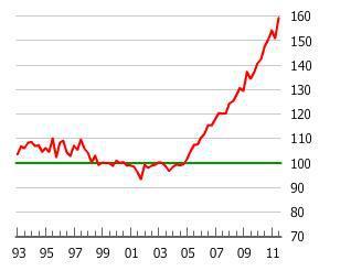 The Austrian Housing Bubble
