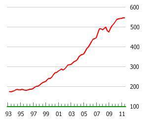 The Swedish Housing Bubble