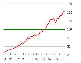 The Norwegian Housing Bubble