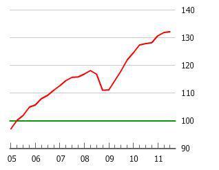 The Finnish Housing Bubble
