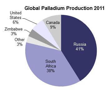 Global Palladium Production in 2011