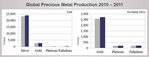 Global Precious Metal Production 2010 – 2011