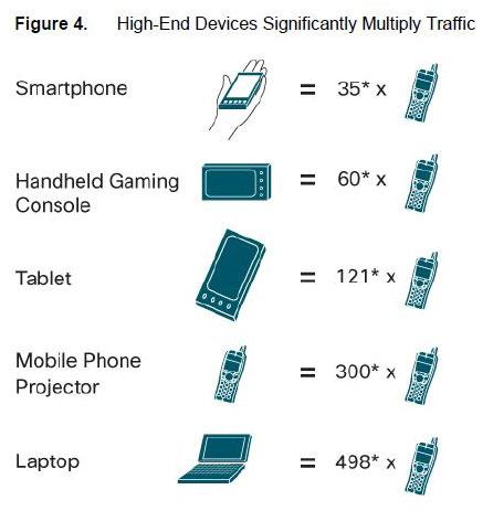 High-End Mobile Devices Significantly Multiply Traffic