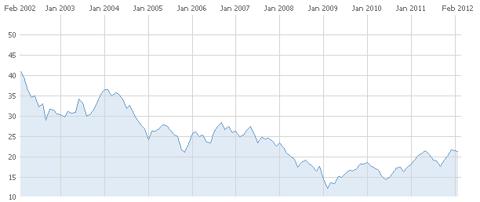 Pfizer 10 year stock chart