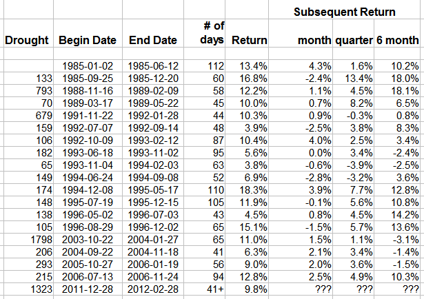 Calm rallies of 41 days or more since 1980