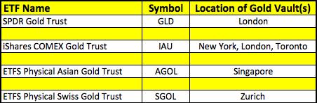 Gold ETF Storage Locations