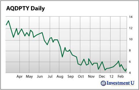 Aquarius Platinum (AQDPTY) Daily Stock Performance