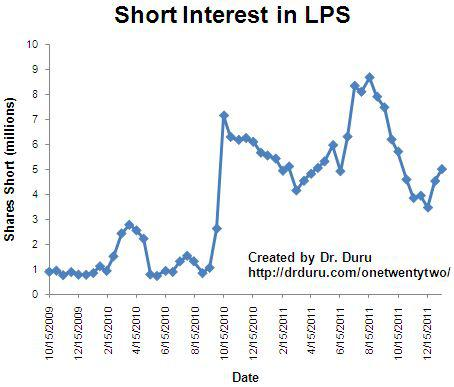 Shorts rush back into LPS after the company suffers a legal setback in Nevada