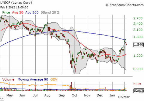 Lynas falls back from its 200DMA resistance