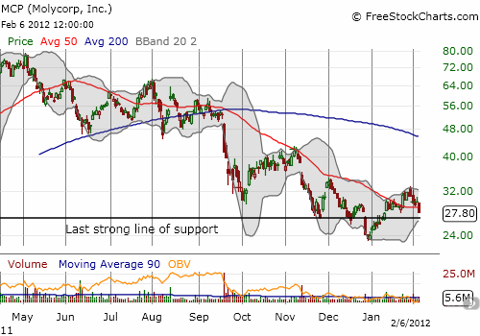 After a brief jump over the 50DMA, MCP has got that sinking feeling again
