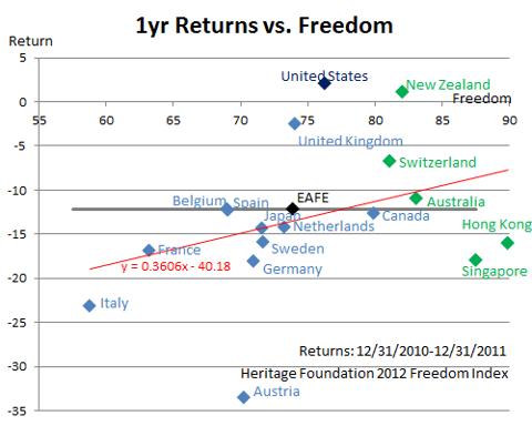 1 Year Freedom -2012