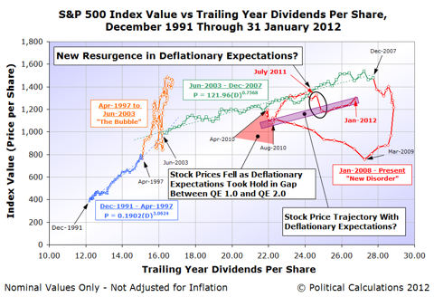 S&P 500 Index Value vs Trailing Year Dividends Per Share, December 1991 Through 31 January 2012