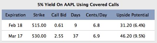 AAPL 5 Percent Dividend