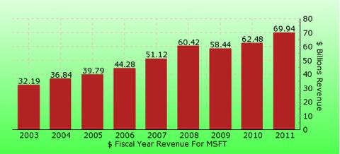 paid2trade.com revenue gross bar chart for MSFT