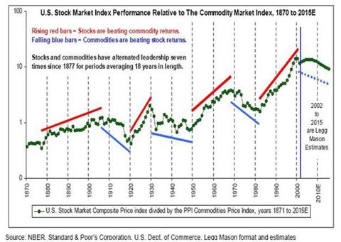 Confusing Commodity Trend