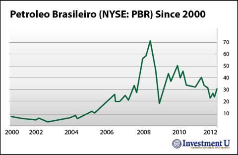 A Buy Signal for Petrobras (NYSE: <a href='http://seekingalpha.com/symbol/PBR' title='Petrobras - Petroleo Brasileiro S.A.'>PBR</a>)