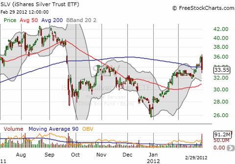 iShares Silver Trust ETF (NYSEARCA:<a href='http://seekingalpha.com/symbol/SLV' title='iShares Silver Trust ETF'>SLV</a>) accompanies gold on a wild ride