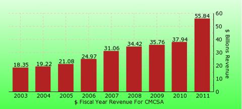 paid2trade.com revenue gross bar chart for CMCSA