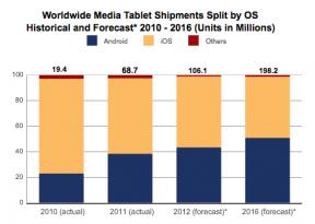 IDC tablet forecast