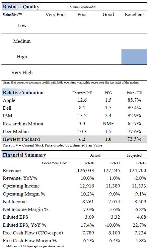 hewlett packard trades at the lower end of its fair value range hp inc nyse hpq seeking alpha