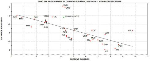 Seeking alpha bond ETF change by duration V2.jpg