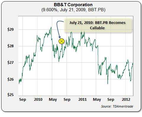 BBT-B Price Performance