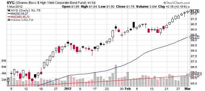 High yield bond trading strategies