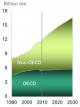 oecd-non-oecd-oil-energy-demand