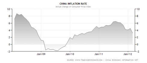 CHINESE INFLATION HISTORY