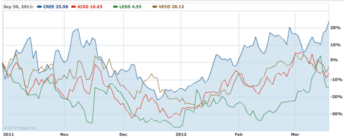 LED semiconductor stocks, 6 month chart