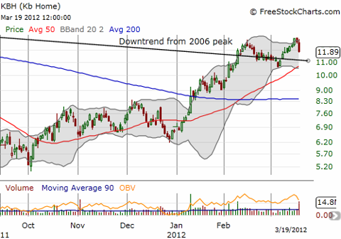 The daily chart shows how KBH is dancing around the downtrend line which is now converging with support at the 50-day moving average (DMA)