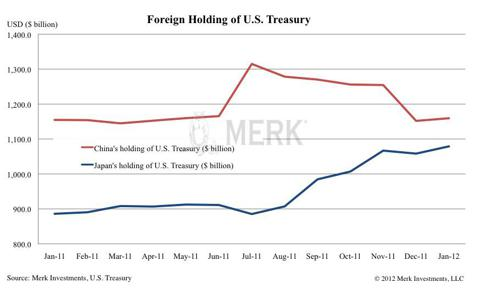 Foreign Holding of U.S. Treasury