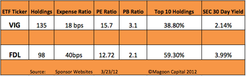 Magoon Capital ETF Comparison Grid: VIG/FDL