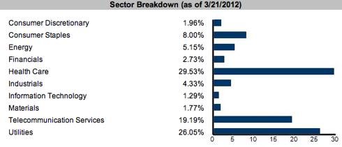 FDL ETF Sector Breakdown