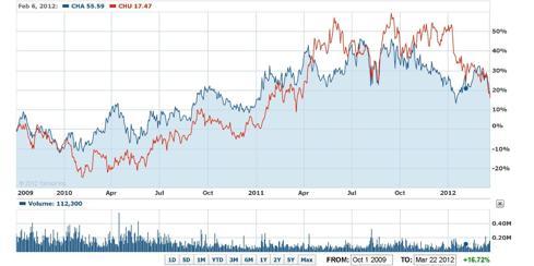 Chart since 10/01/09: CHA, CHU
