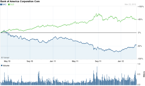 2 Year Chart: Bank of America & GLD Pair Trade