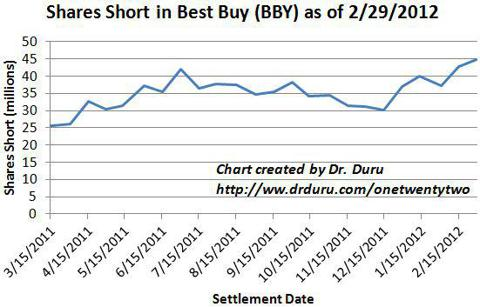 Shorts in Best Buy have soared in recent months