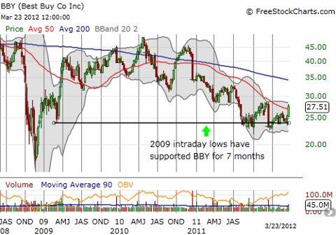 Best Buy clutches support from 2009 lows