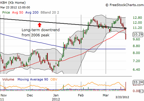 KBH drops post-earnings from long-term downtrend and 50-day moving average (DMA)