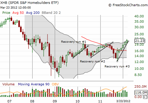XHB continues to build toward a lasting bottom